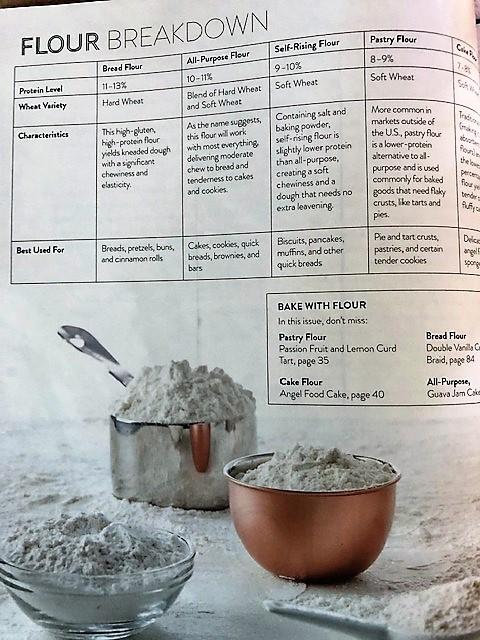 Flour information from magazine